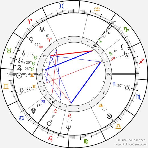 Horst Frank birth chart, biography, wikipedia 2020, 2021