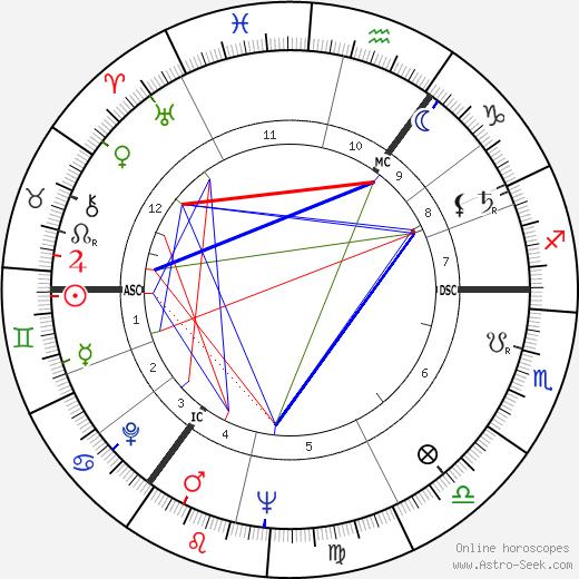 Horst Frank birth chart, Horst Frank astro natal horoscope, astrology