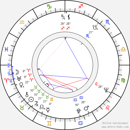 Hristo Kovachev birth chart, biography, wikipedia 2018, 2019