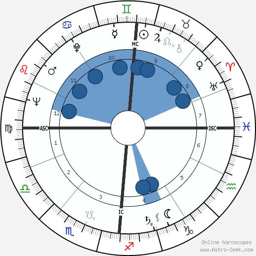Hugo Raes wikipedia, horoscope, astrology, instagram