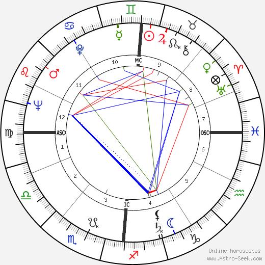 Hugo Raes день рождения гороскоп, Hugo Raes Натальная карта онлайн