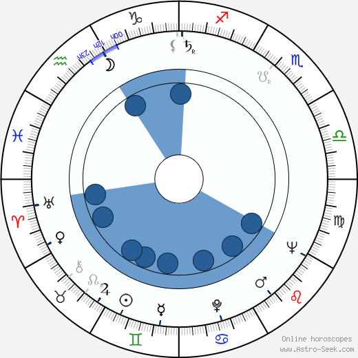 Ivan Rumanovský wikipedia, horoscope, astrology, instagram