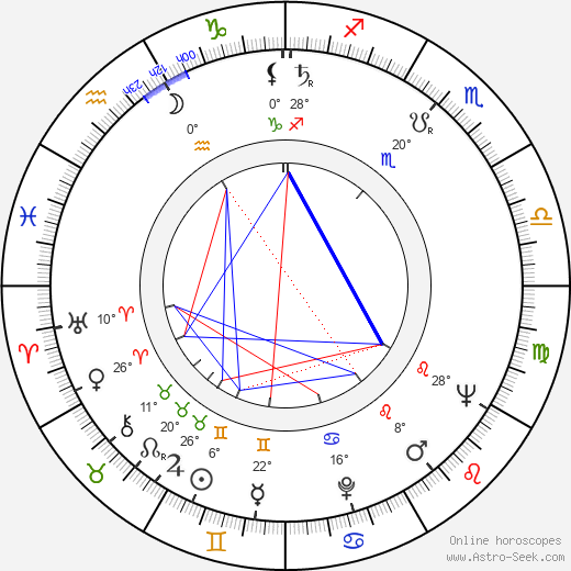 Ivan Rumanovský birth chart, biography, wikipedia 2019, 2020