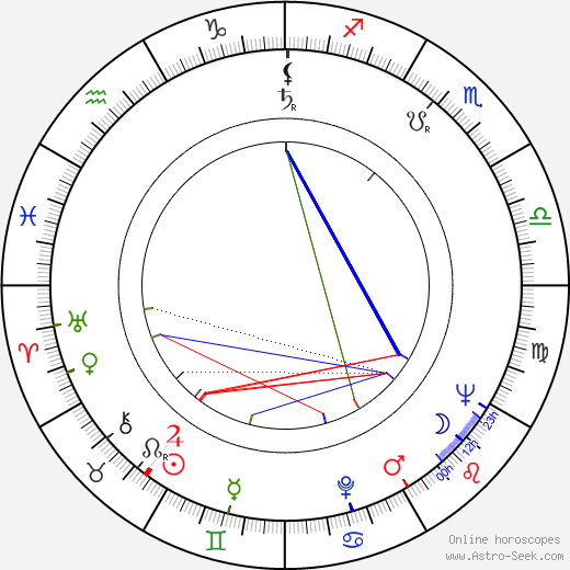 Jan Trefulka astro natal birth chart, Jan Trefulka horoscope, astrology