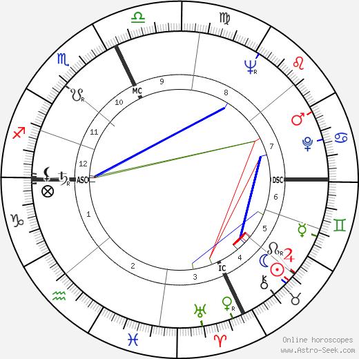 Джейн Робертс Jane Roberts день рождения гороскоп, Jane Roberts Натальная карта онлайн