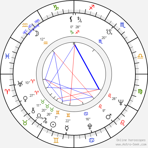 Janusz Dunski birth chart, biography, wikipedia 2019, 2020