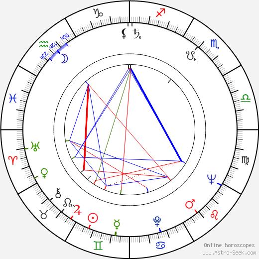 Janusz Dunski birth chart, Janusz Dunski astro natal horoscope, astrology