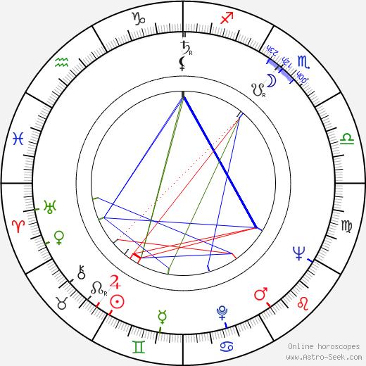 Jaroslav Dietl astro natal birth chart, Jaroslav Dietl horoscope, astrology