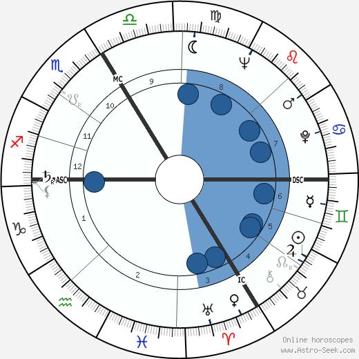 Jean-Denis Bredin wikipedia, horoscope, astrology, instagram