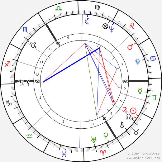 Jean-Denis Bredin tema natale, oroscopo, Jean-Denis Bredin oroscopi gratuiti, astrologia