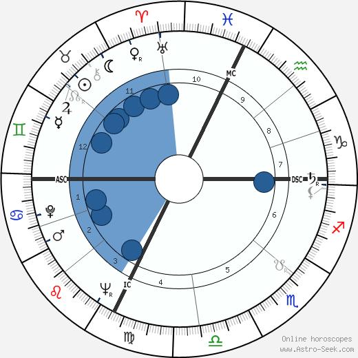 Jean-Pierre Nicola wikipedia, horoscope, astrology, instagram