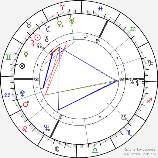 Jean-Pierre Nicola tema natale, oroscopo, Jean-Pierre Nicola oroscopi gratuiti, astrologia