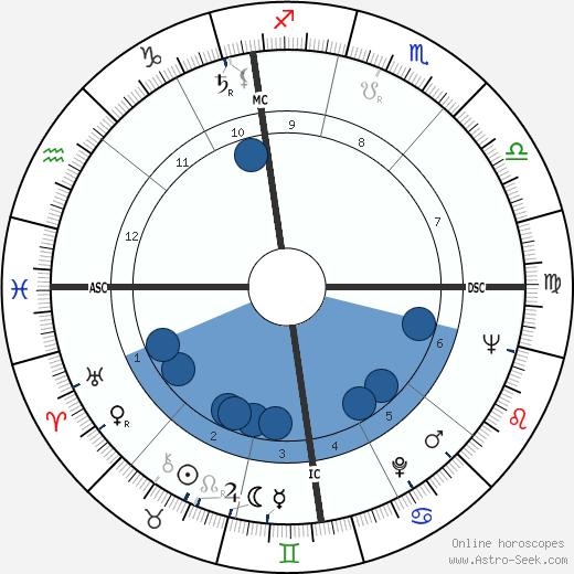 Jean Pollet wikipedia, horoscope, astrology, instagram