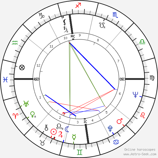 Jean Pollet tema natale, oroscopo, Jean Pollet oroscopi gratuiti, astrologia