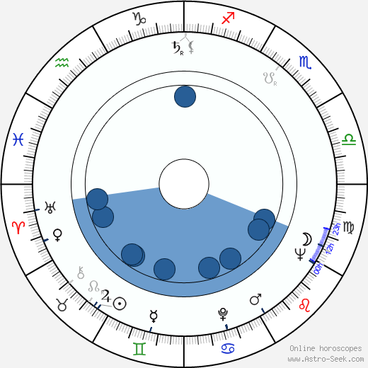 John Conyers wikipedia, horoscope, astrology, instagram