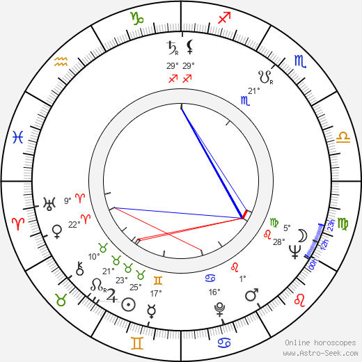 John Conyers birth chart, biography, wikipedia 2019, 2020