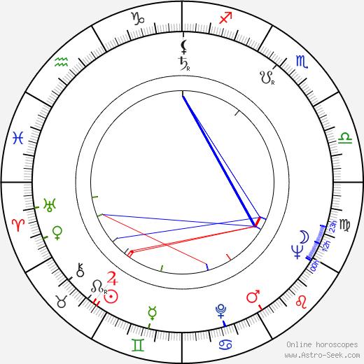 John Conyers birth chart, John Conyers astro natal horoscope, astrology