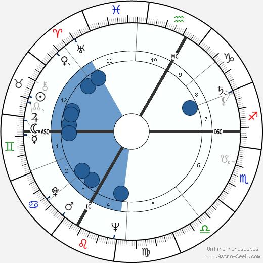 Kurt Allgeier wikipedia, horoscope, astrology, instagram