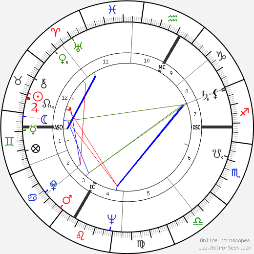 Kurt Allgeier день рождения гороскоп, Kurt Allgeier Натальная карта онлайн