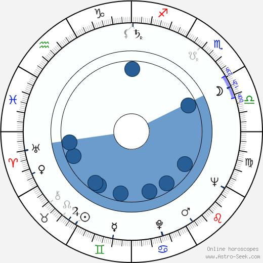 Ladislav Večeřa wikipedia, horoscope, astrology, instagram