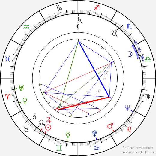 Ladislav Večeřa astro natal birth chart, Ladislav Večeřa horoscope, astrology
