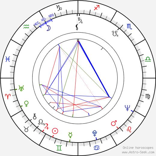 Leszek Herdegen birth chart, Leszek Herdegen astro natal horoscope, astrology