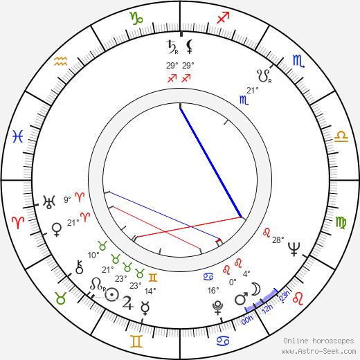 Liliya Yudina birth chart, biography, wikipedia 2020, 2021