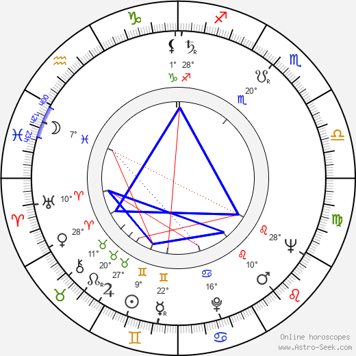 Ljuba Tadic birth chart, biography, wikipedia 2019, 2020