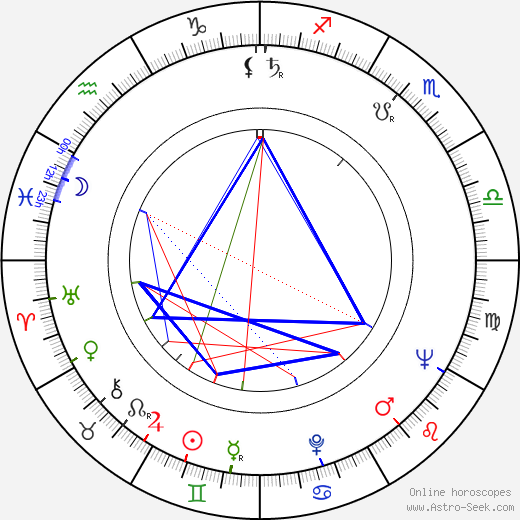Ljuba Tadic birth chart, Ljuba Tadic astro natal horoscope, astrology