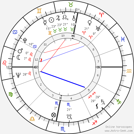 Lorne Worsley birth chart, biography, wikipedia 2017, 2018