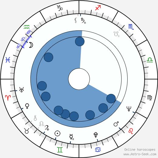 Michael Mellinger wikipedia, horoscope, astrology, instagram