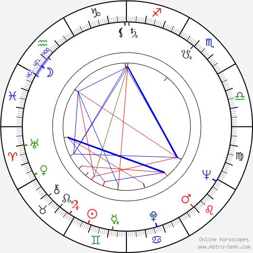 Michael Mellinger birth chart, Michael Mellinger astro natal horoscope, astrology