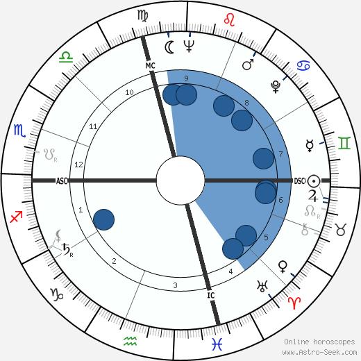 Paolo Melis wikipedia, horoscope, astrology, instagram