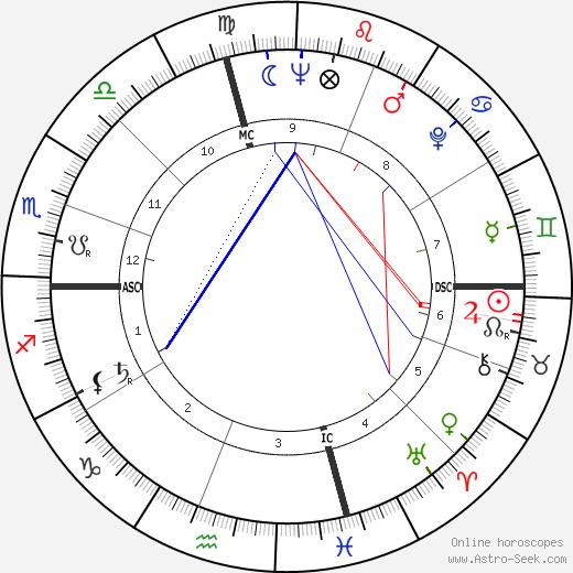 Paolo Melis день рождения гороскоп, Paolo Melis Натальная карта онлайн