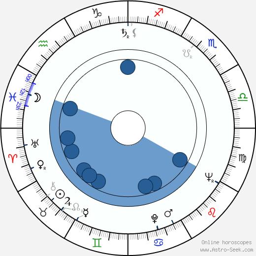 Pio Angeletti wikipedia, horoscope, astrology, instagram