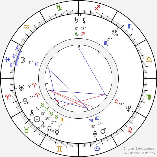 Pio Angeletti birth chart, biography, wikipedia 2020, 2021