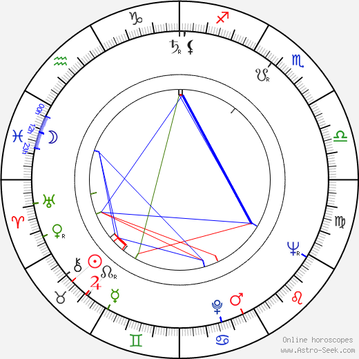 Pio Angeletti birth chart, Pio Angeletti astro natal horoscope, astrology