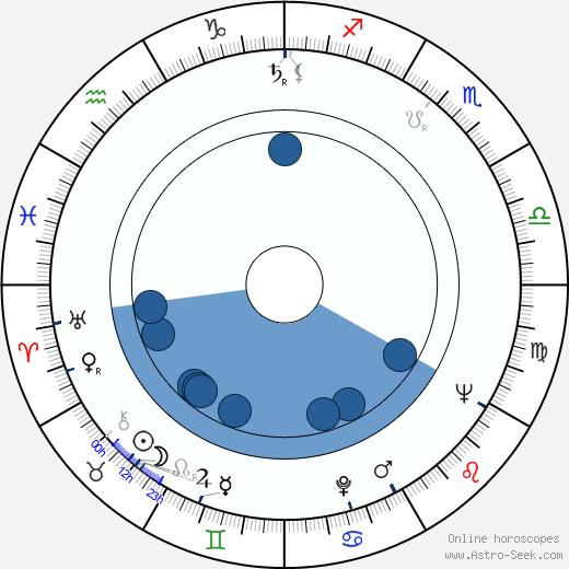 Raili Rusto wikipedia, horoscope, astrology, instagram