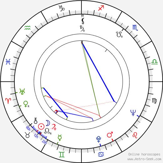 Raili Rusto astro natal birth chart, Raili Rusto horoscope, astrology
