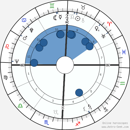 Richard Attlesey horoscope, astrology, sign, zodiac, date of birth, instagram