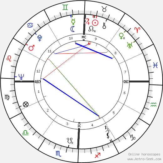 Richard Attlesey birth chart, Richard Attlesey astro natal horoscope, astrology