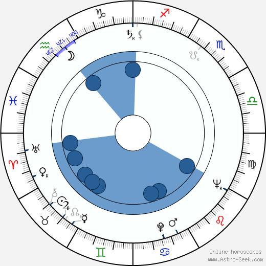 Rik Van Nutter wikipedia, horoscope, astrology, instagram