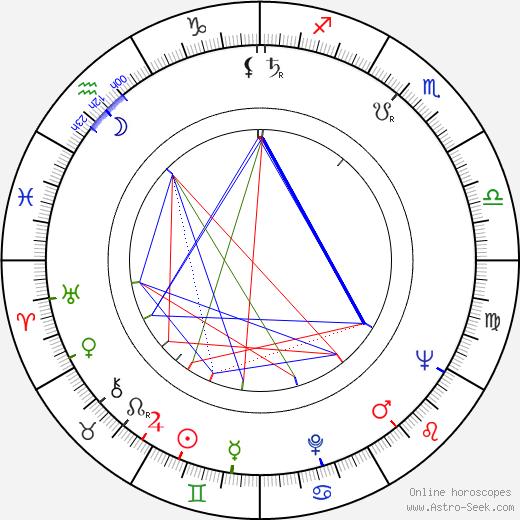 Robert Abboud день рождения гороскоп, Robert Abboud Натальная карта онлайн