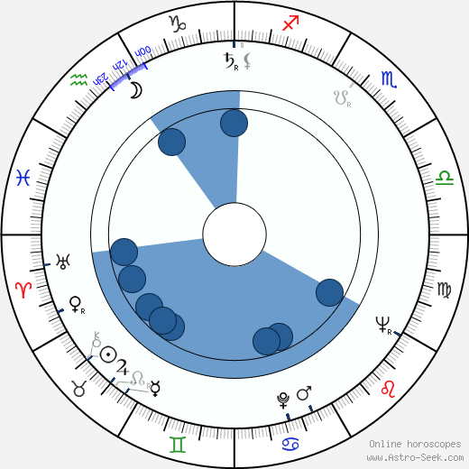 Stanislaw Mikulski wikipedia, horoscope, astrology, instagram