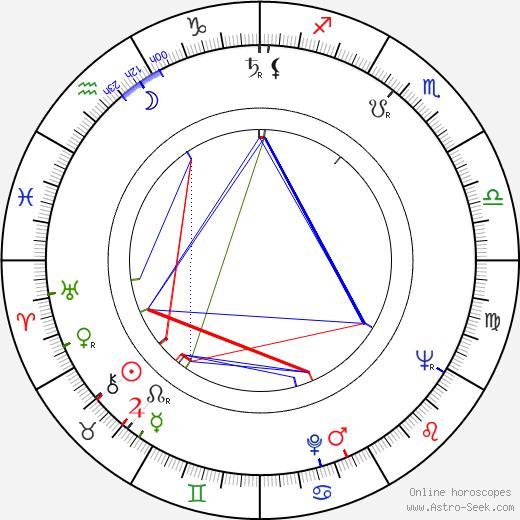 Stanislaw Mikulski birth chart, Stanislaw Mikulski astro natal horoscope, astrology