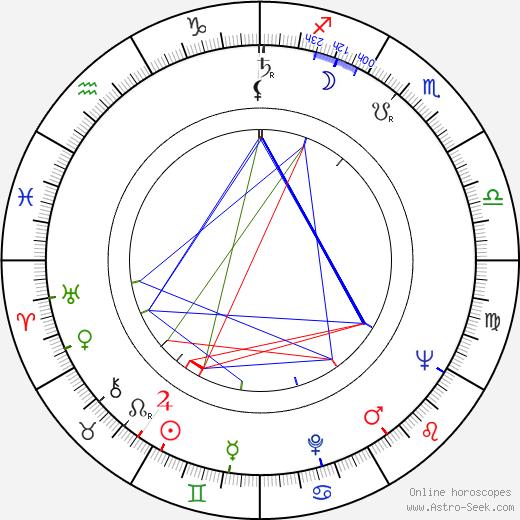 Takeshi Katô день рождения гороскоп, Takeshi Katô Натальная карта онлайн