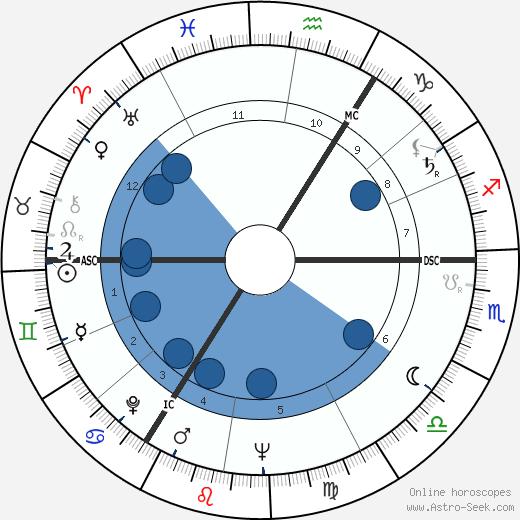 Theo Koomen wikipedia, horoscope, astrology, instagram