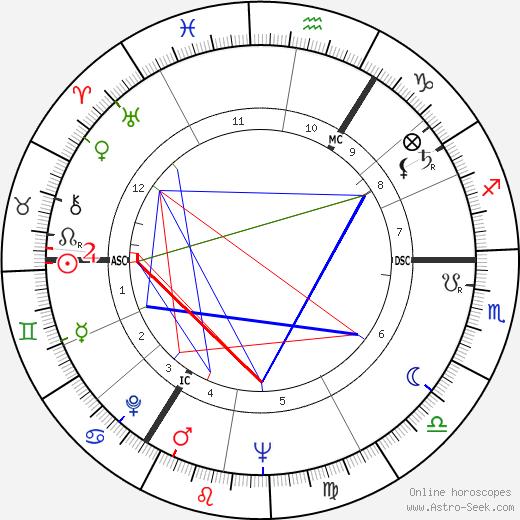 Theo Koomen день рождения гороскоп, Theo Koomen Натальная карта онлайн