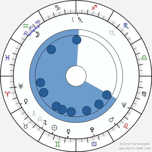 Tuulikki Schreck wikipedia, horoscope, astrology, instagram