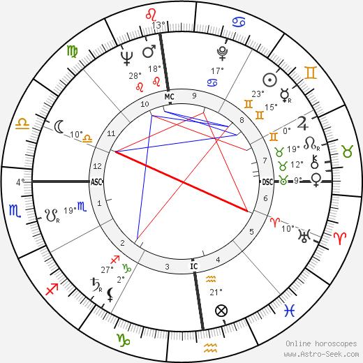 Alfred Strocchio birth chart, biography, wikipedia 2020, 2021